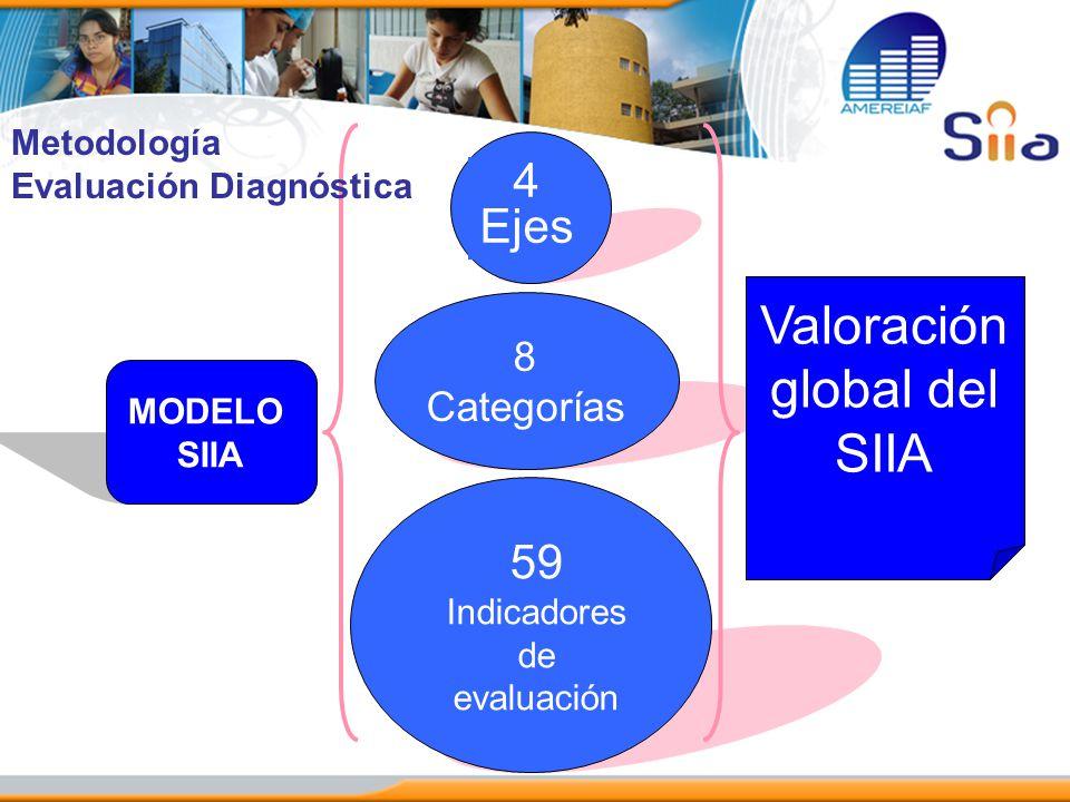MODELO SIIA 4 Ejes 8 Categorías 59 Indicadores de evaluación Valoración global del SIIA Metodología Evaluación Diagnóstica