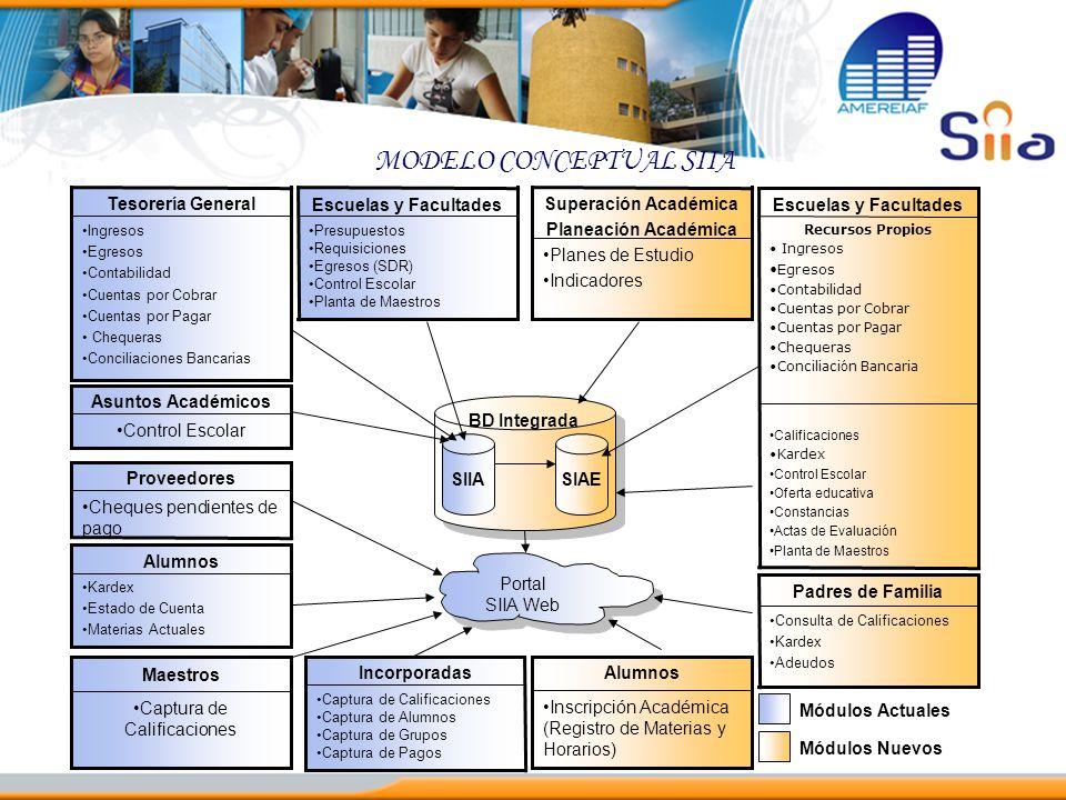 SIIASIAE Portal SIIA Web Control Escolar Asuntos Académicos Presupuestos Requisiciones Egresos (SDR) Control Escolar Planta de Maestros Escuelas y Fac