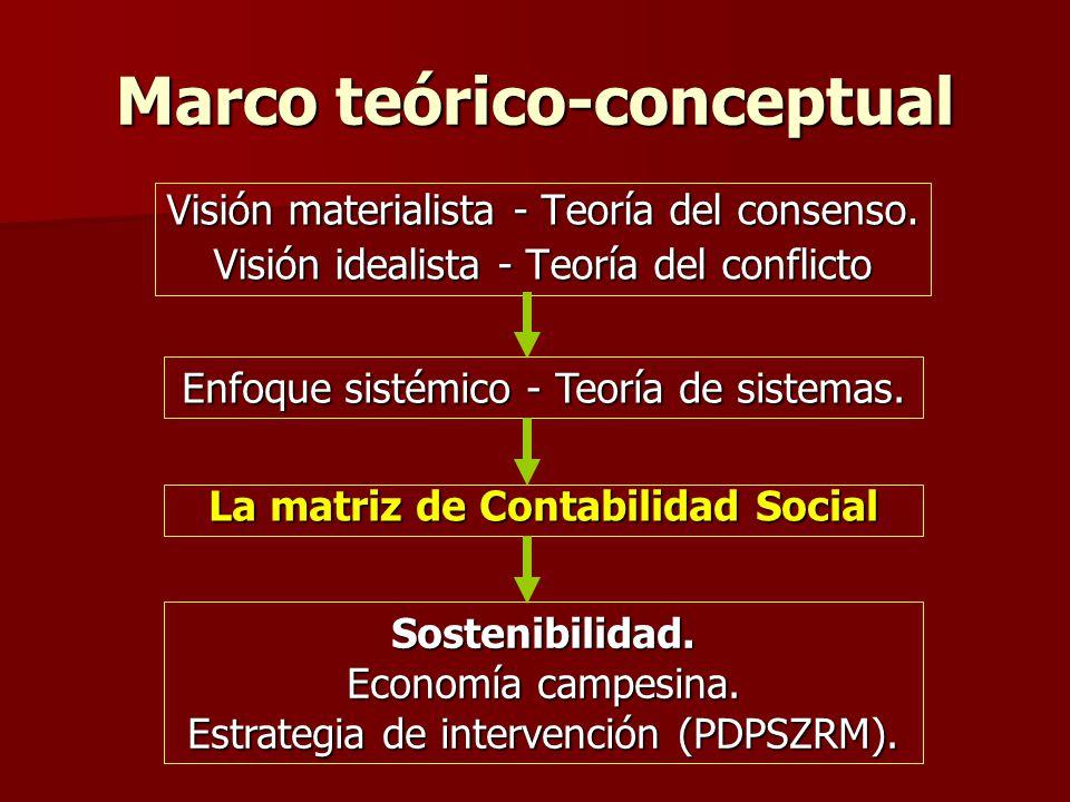 Marco teórico-conceptual Visión materialista - Teoría del consenso. Visión idealista - Teoría del conflicto Enfoque sistémico - Teoría de sistemas. La