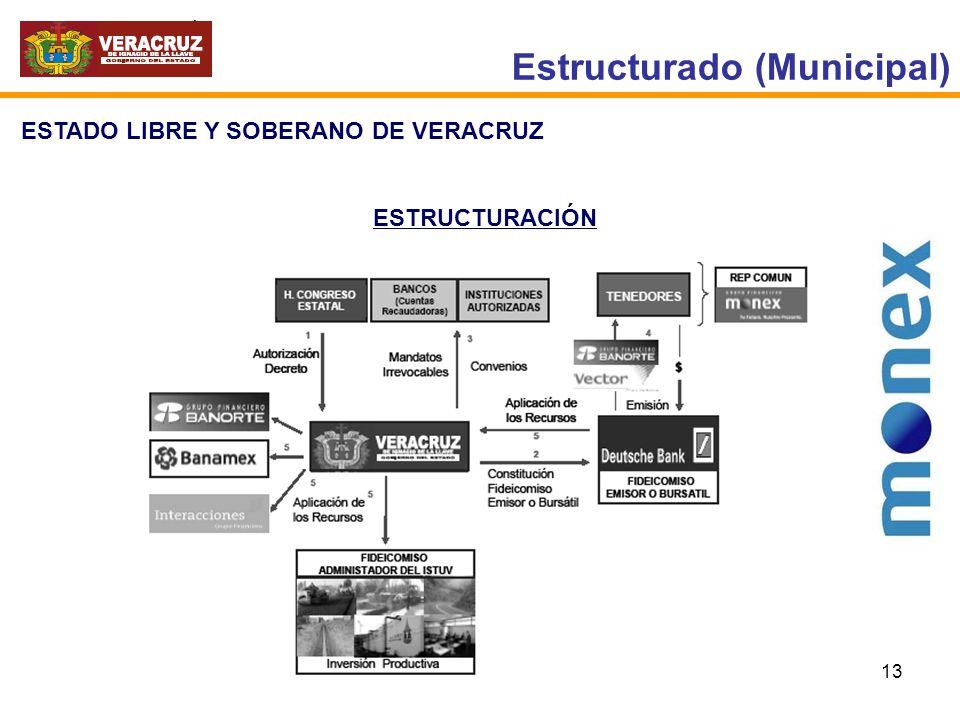 13 Estructurado (Municipal) ESTADO LIBRE Y SOBERANO DE VERACRUZ ESTRUCTURACIÓN