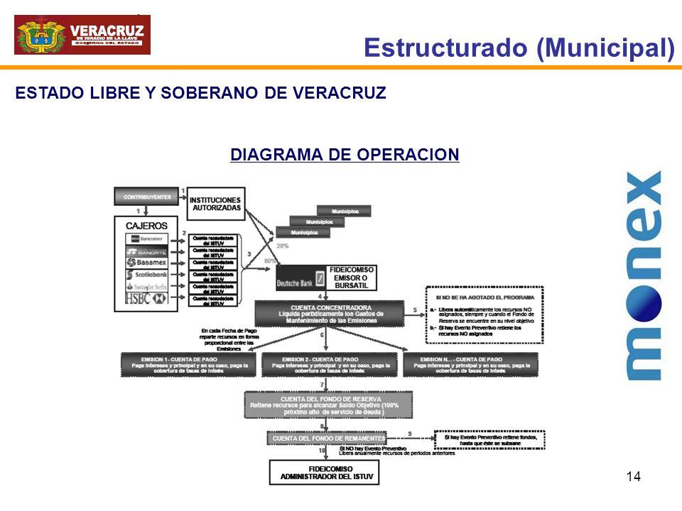 14 Estructurado (Municipal) ESTADO LIBRE Y SOBERANO DE VERACRUZ DIAGRAMA DE OPERACION