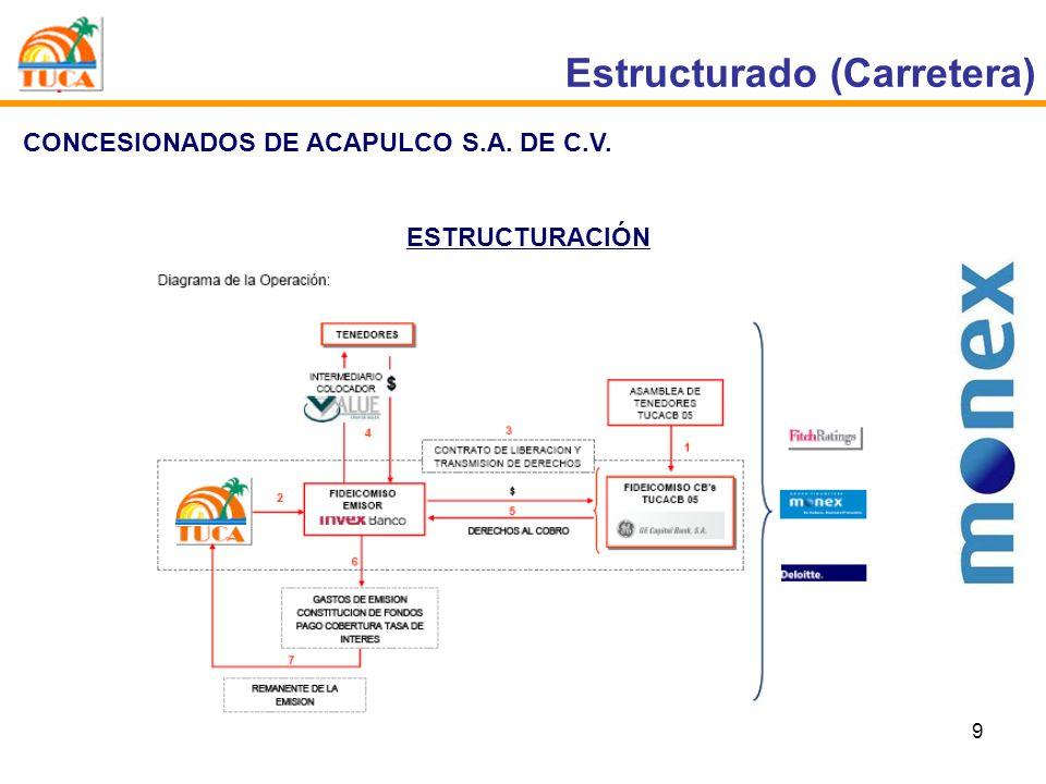 9 Estructurado (Carretera) CONCESIONADOS DE ACAPULCO S.A. DE C.V. ESTRUCTURACIÓN