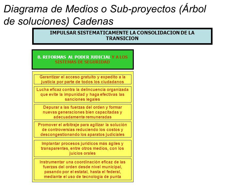 8. REFORMAS AL PODER JUDICIAL Y A LOS SISTEMAS DE SEGURIDAD Garantizar el acceso gratuito y expedito a la justicia por parte de todos los ciudadanos L