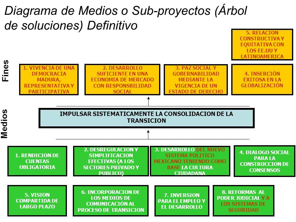 Medios 2.DESREGULACION Y SIMPLIFICACION EFECTIVAS (A LOS SECTORES PRIVADO Y PUBLICO) 3.