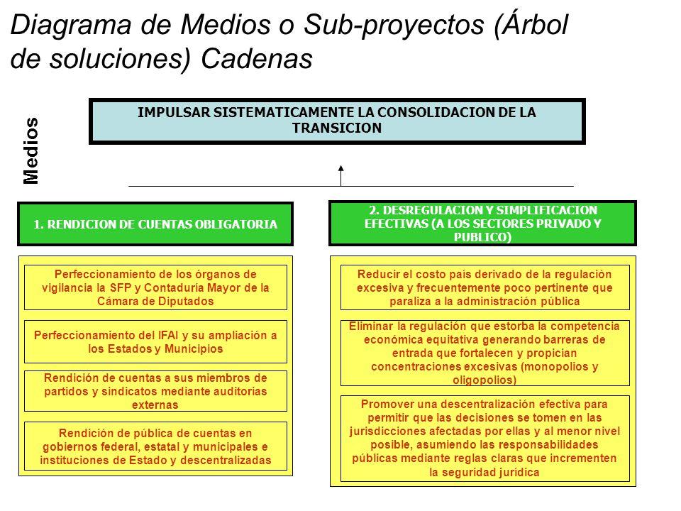Medios 2.DESREGULACION Y SIMPLIFICACION EFECTIVAS (A LOS SECTORES PRIVADO Y PUBLICO) 1.