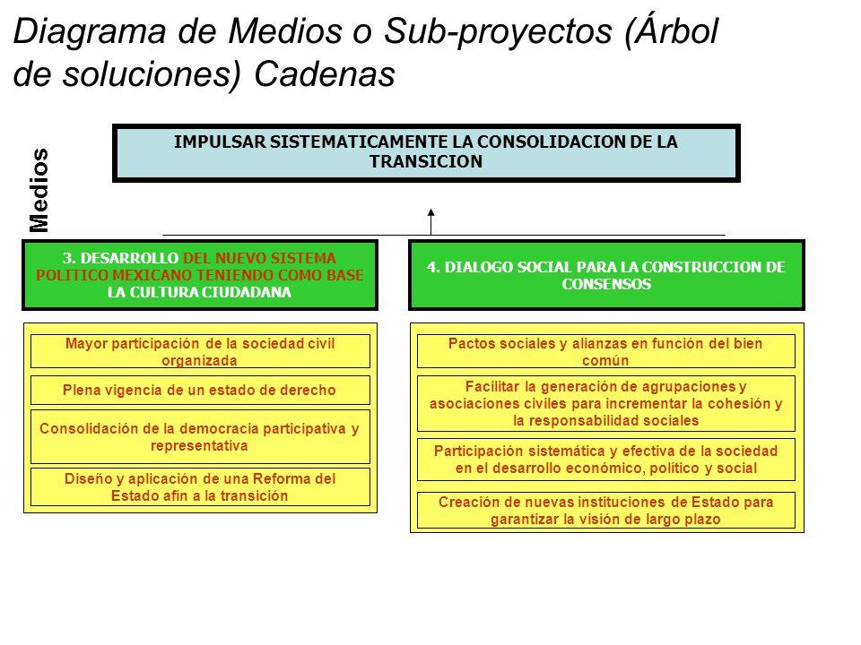 Medios IMPULSAR SISTEMATICAMENTE LA CONSOLIDACION DE LA TRANSICION 4.