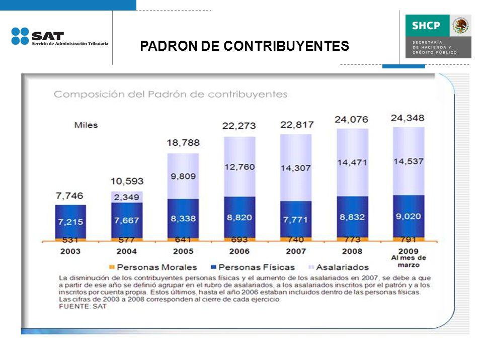 PADRON DE CONTRIBUYENTES