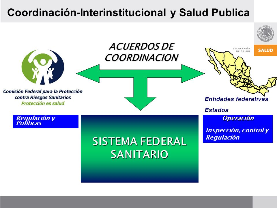 Operación Inspección, control y Regulación SISTEMA FEDERAL SANITARIO ACUERDOS DE COORDINACION Regulación y Políticas Entidades federativas Estados Coordinación-Interinstitucional y Salud Publica
