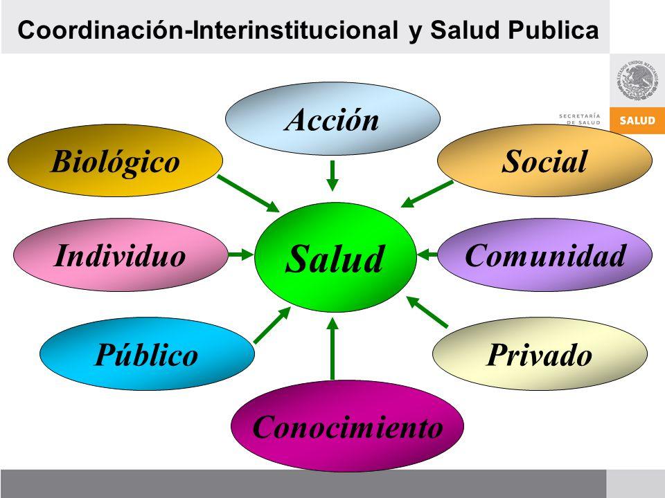 Coordinación-Interinstitucional y Salud Publica BiológicoSocial IndividuoComunidad PúblicoPrivado Conocimiento Acción Salud