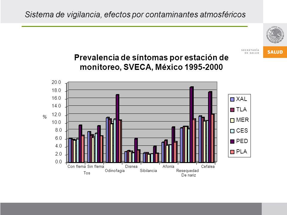 Sistema de vigilancia, efectos por contaminantes atmosféricos 0.0 2.0 4.0 6.0 8.0 10.0 12.0 14.0 16.0 18.0 20.0 Tos Con flemaDisnea Resequedad De nariz XAL TLA MER CES PED PLA Sin flema OdinofagiaSibilancia AfoníaCefalea % Prevalencia de síntomas por estación de monitoreo, SVECA, México 1995-2000