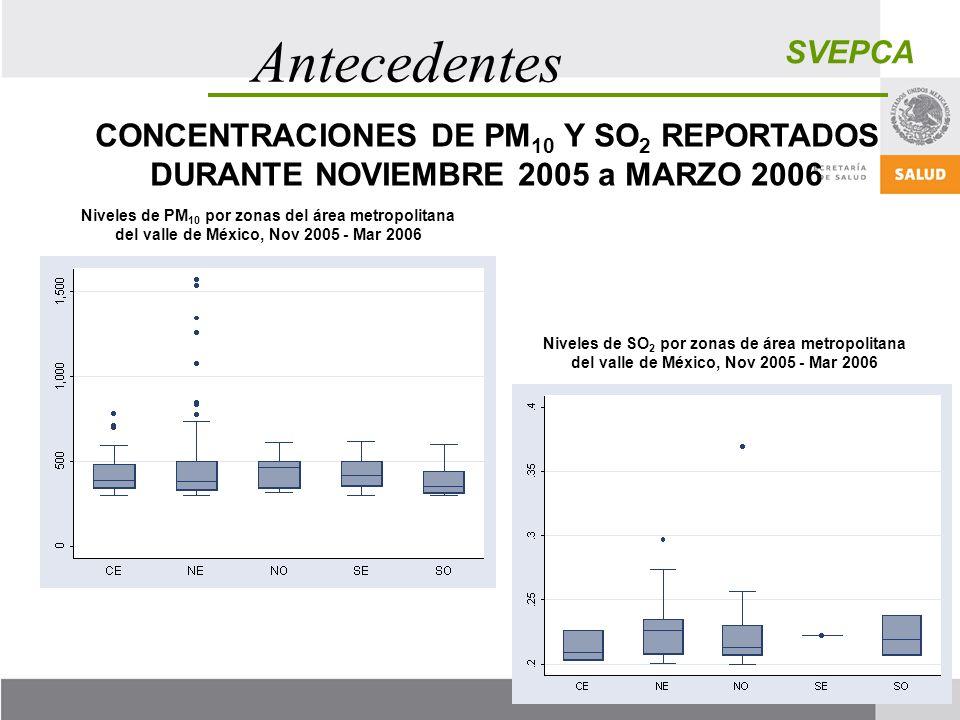 SVEPCA Antecedentes Niveles de SO 2 por zonas de área metropolitana del valle de México, Nov 2005 - Mar 2006 Niveles de PM 10 por zonas del área metro