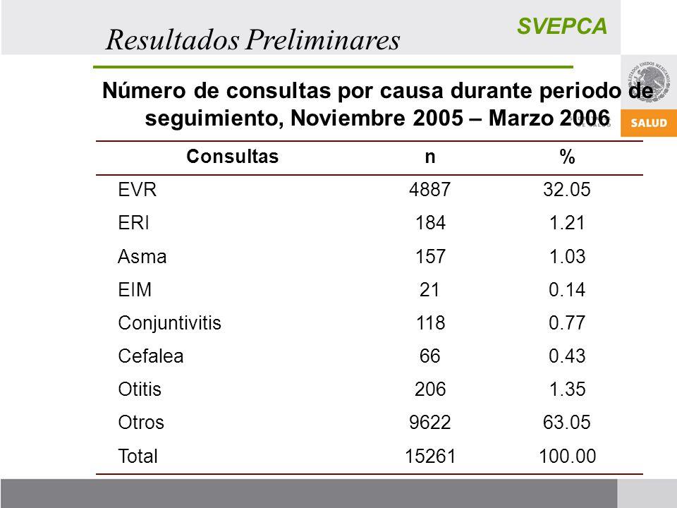 SVEPCA Resultados Preliminares Número de consultas por causa durante periodo de seguimiento, Noviembre 2005 – Marzo 2006 Consultasn% EVR488732.05 ERI1841.21 Asma1571.03 EIM210.14 Conjuntivitis1180.77 Cefalea660.43 Otitis2061.35 Otros962263.05 Total15261100.00