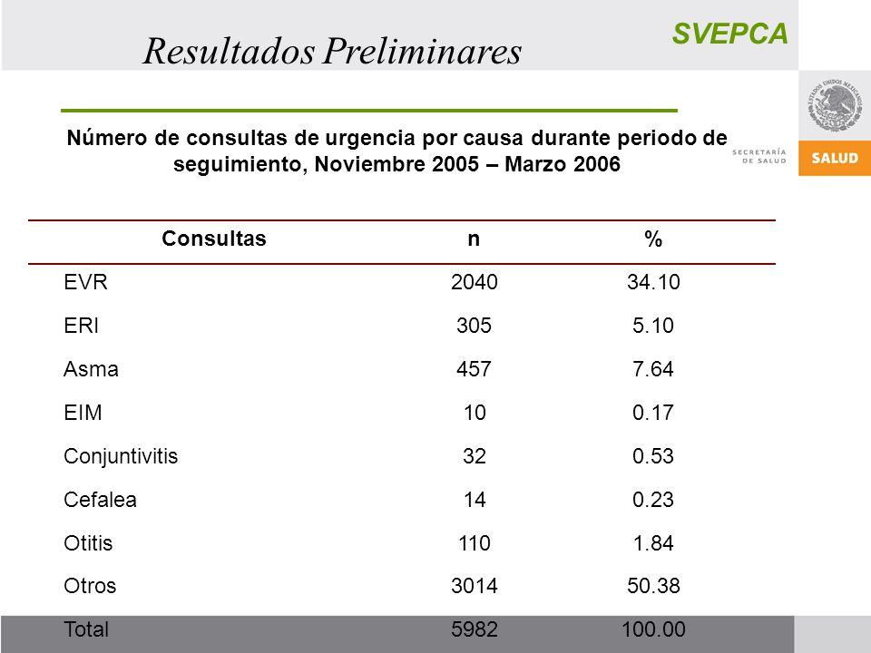 SVEPCA Resultados Preliminares Número de consultas de urgencia por causa durante periodo de seguimiento, Noviembre 2005 – Marzo 2006 Consultasn% EVR204034.10 ERI3055.10 Asma4577.64 EIM100.17 Conjuntivitis320.53 Cefalea140.23 Otitis1101.84 Otros301450.38 Total5982100.00