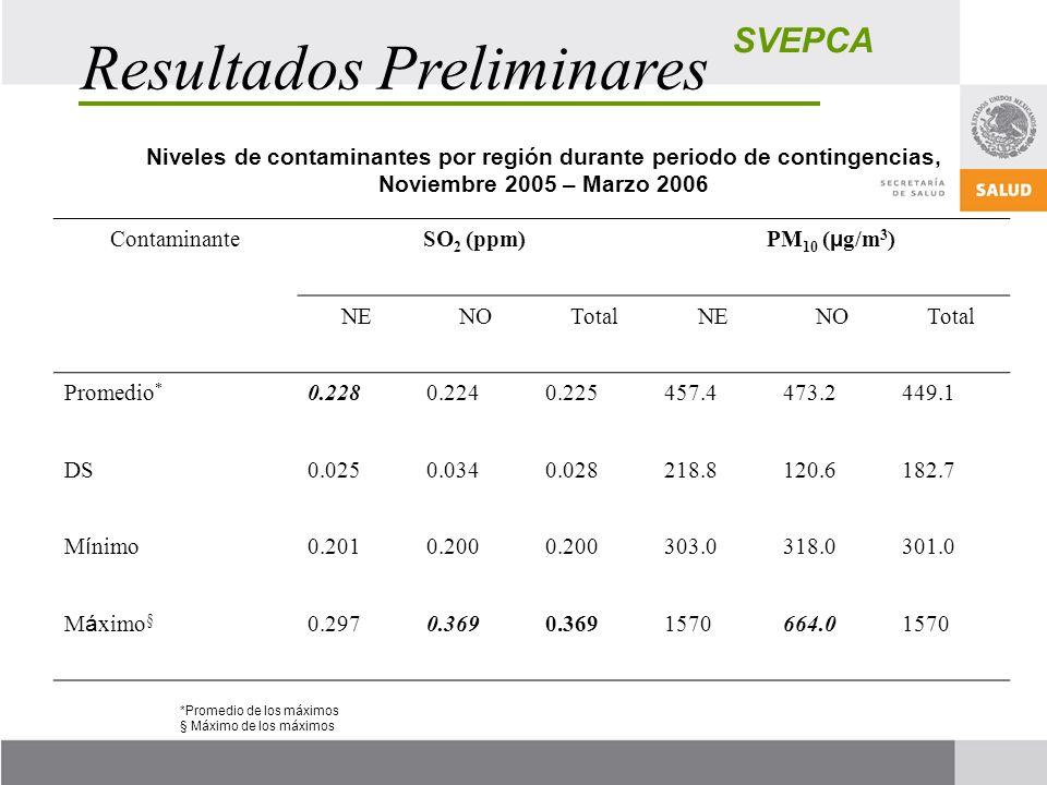 SVEPCA Resultados Preliminares Niveles de contaminantes por región durante periodo de contingencias, Noviembre 2005 – Marzo 2006 ContaminanteSO 2 (ppm) PM 10 ( µ g/m 3 ) NENOTotalNENOTotal Promedio * 0.2280.2240.225457.4473.2449.1 DS0.0250.0340.028218.8120.6182.7 M í nimo 0.2010.200 303.0318.0301.0 M á ximo § 0.2970.369 1570664.01570 *Promedio de los máximos § Máximo de los máximos