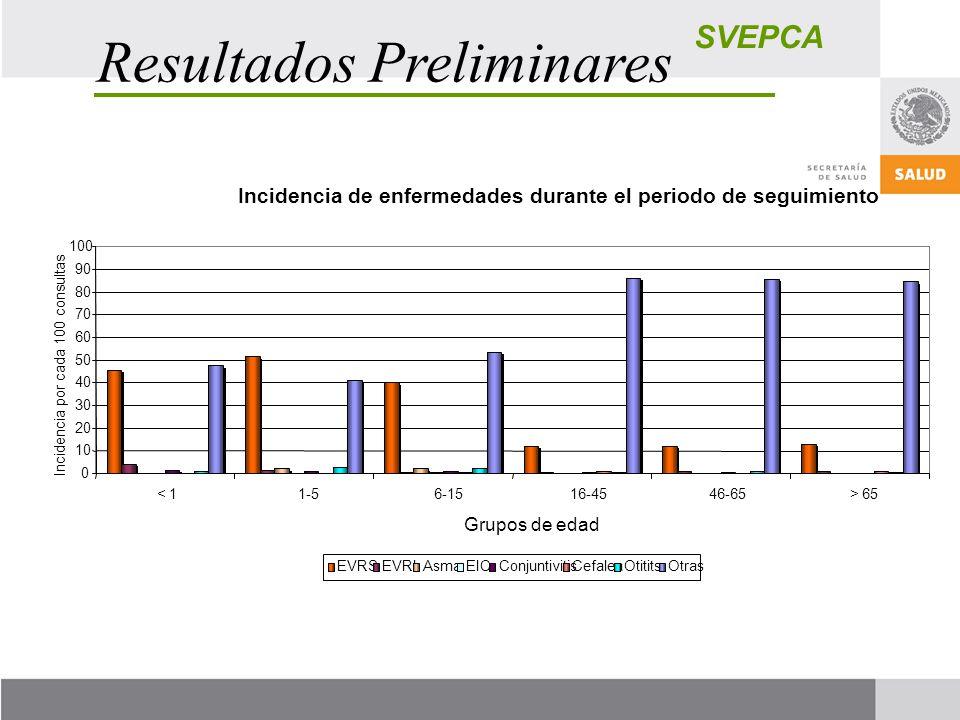 SVEPCA Resultados Preliminares