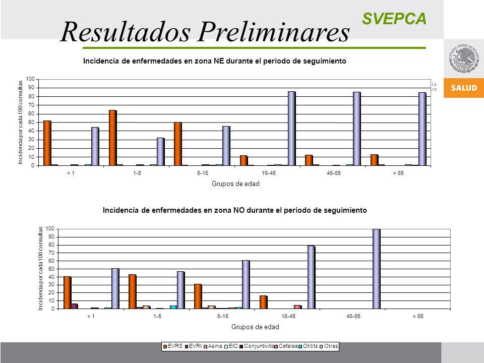 SVEPCA Resultados Preliminares EVRSEVRIAsmaEICConjuntivitisCefaleaOtititsOtras