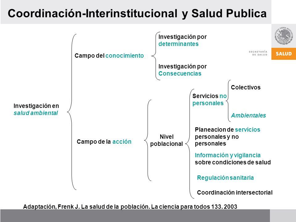 Investigación en salud ambiental Campo del conocimiento Campo de la acción Investigación por determinantes Investigación por Consecuencias Nivel pobla
