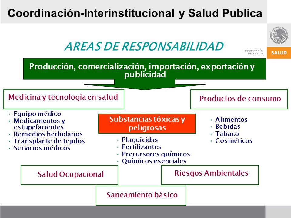 Equipo médico Medicamentos y estupefacientes Remedios herbolarios Transplante de tejidos Servicios médicos Producción, comercialización, importación,