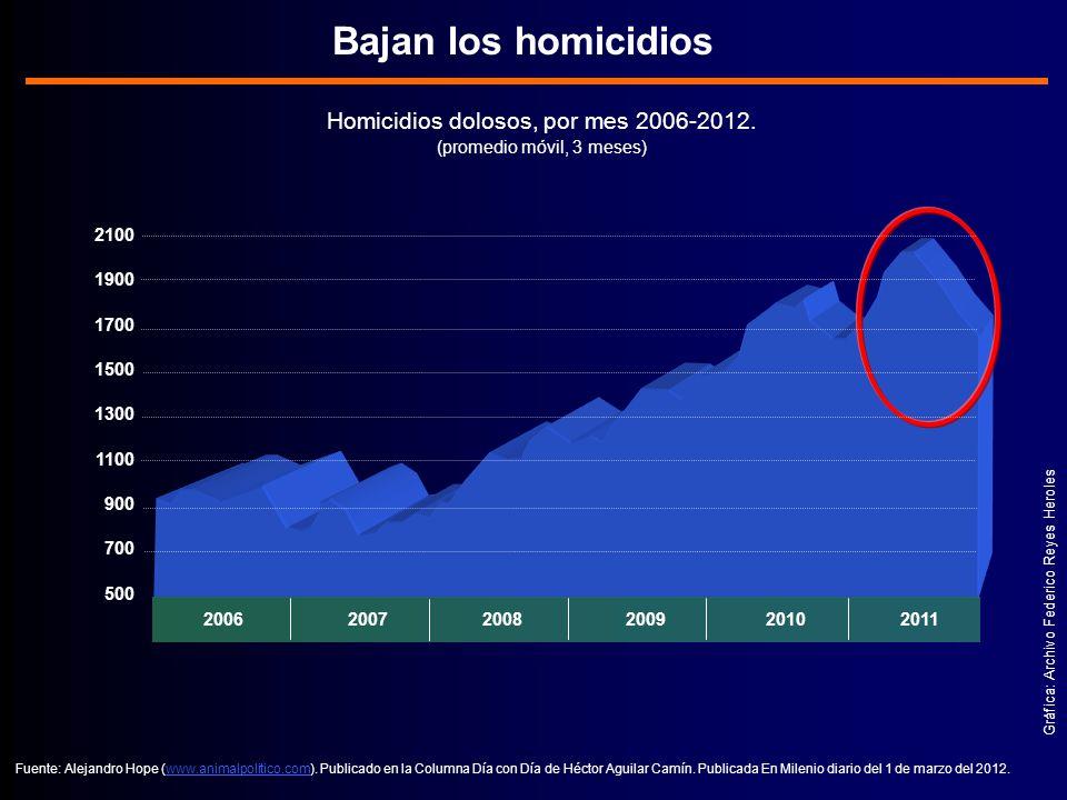 2006 2007 2008 2009 2010 2011 Homicidios dolosos, por mes 2006-2012.