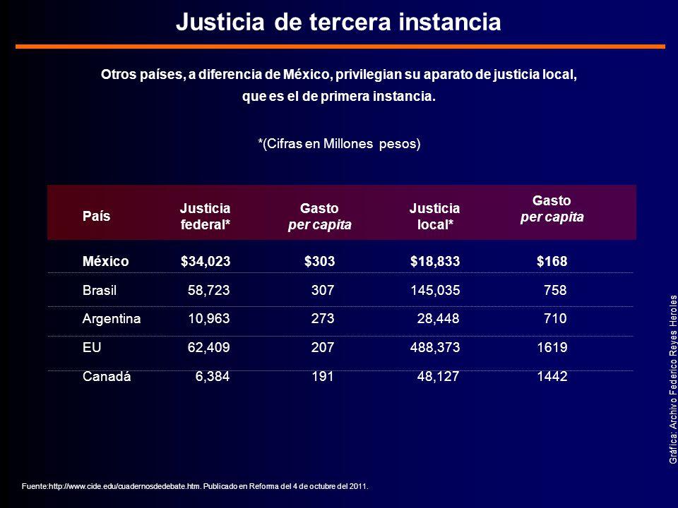 Gráfica: Archivo Federico Reyes Heroles Otros países, a diferencia de México, privilegian su aparato de justicia local, que es el de primera instancia.