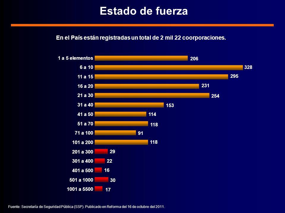 Estado de fuerza En el País están registradas un total de 2 mil 22 coorporaciones.