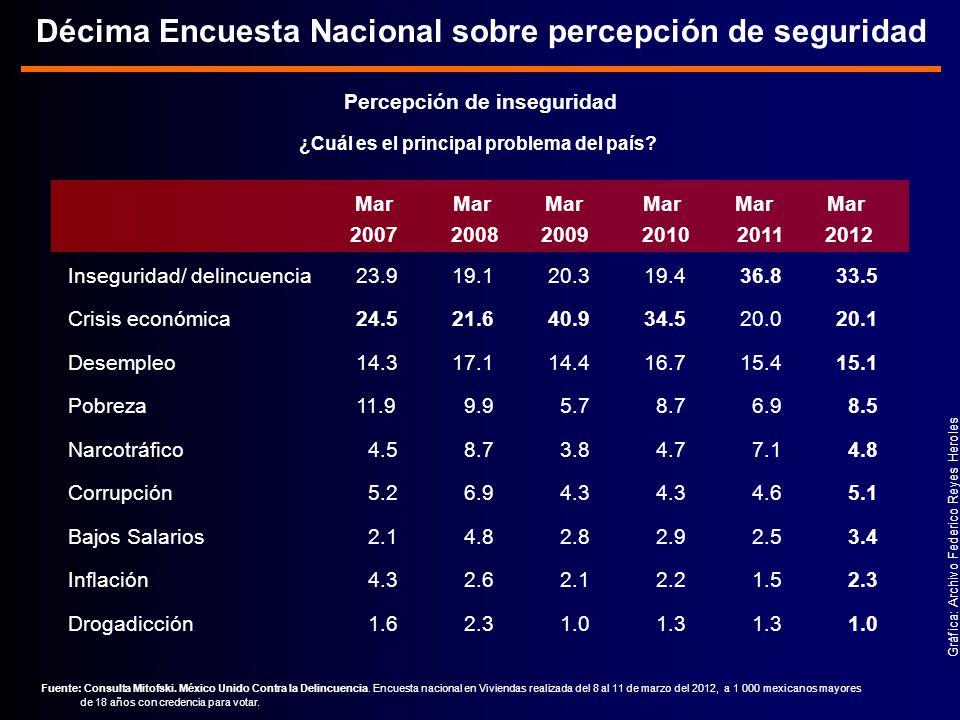 Percepción de inseguridad Gráfica: Archivo Federico Reyes Heroles ¿Cuál es el principal problema del país.