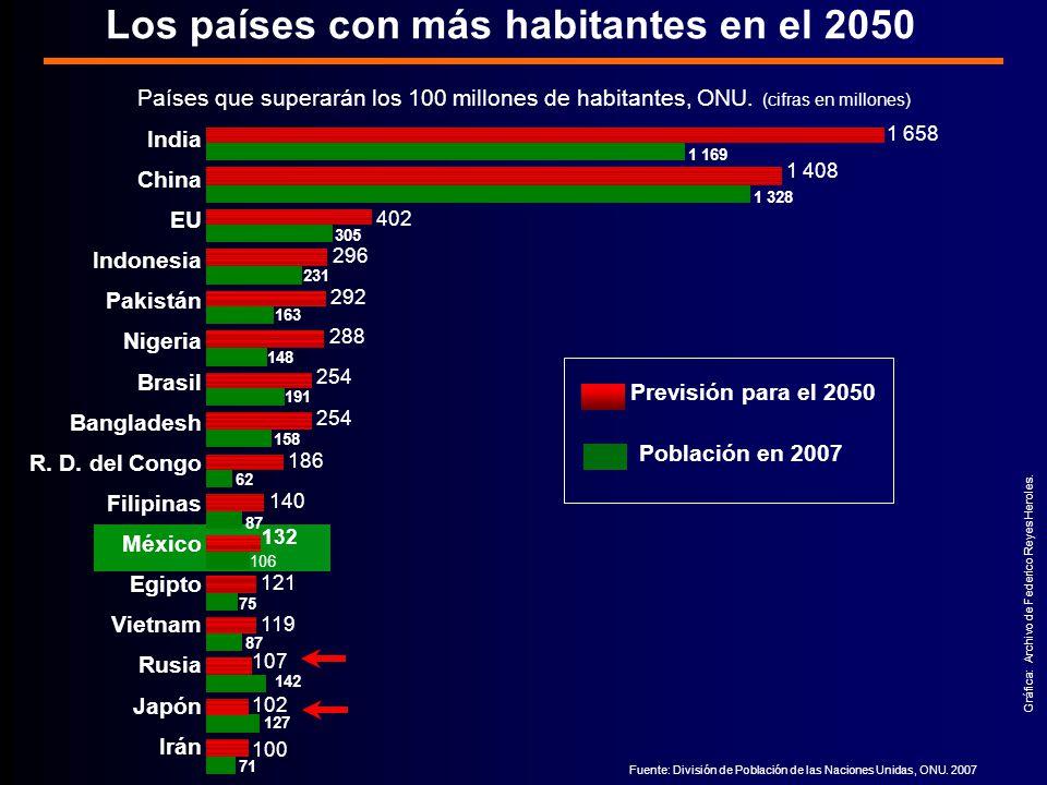 Fuente: División de Población de las Naciones Unidas, ONU.