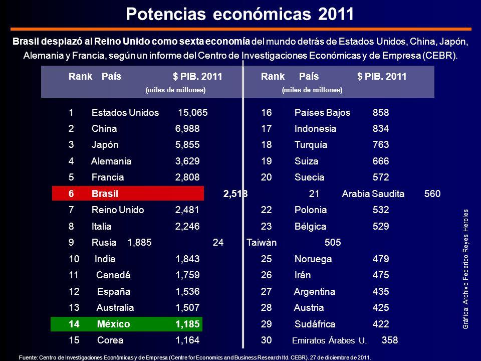 Potencias económicas 2011 Brasil desplazó al Reino Unido como sexta economía del mundo detrás de Estados Unidos, China, Japón, Alemania y Francia, según un informe del Centro de Investigaciones Económicas y de Empresa (CEBR).