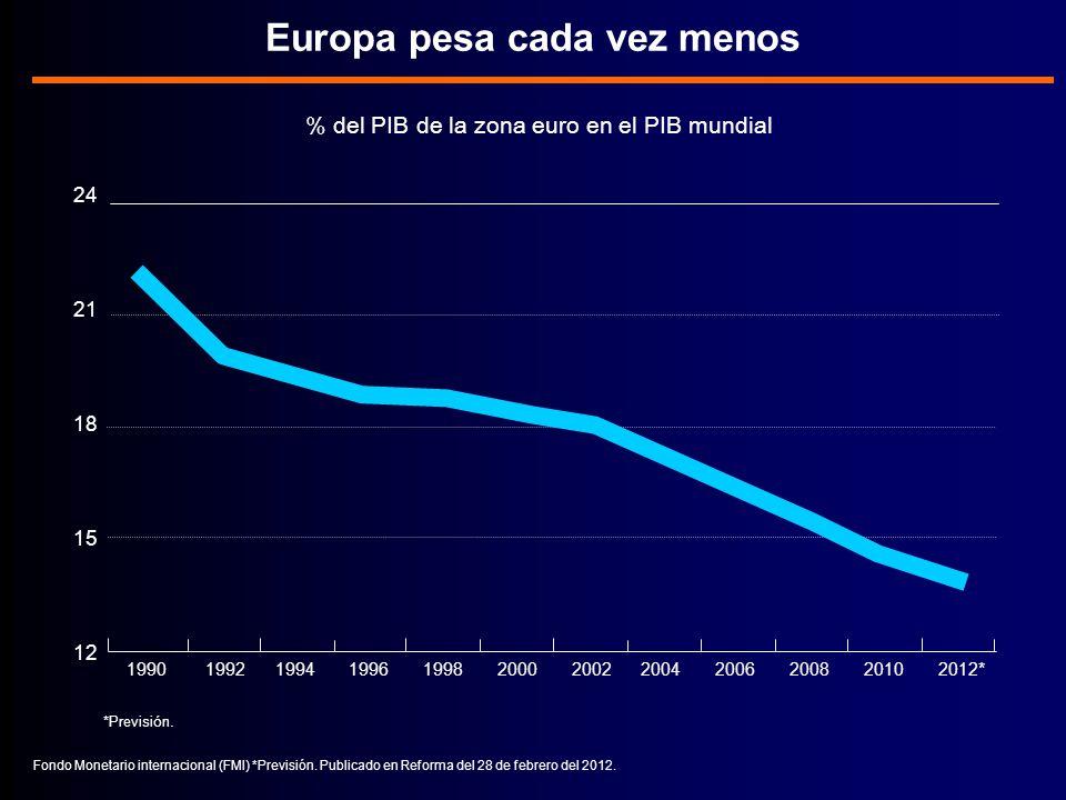 % del PIB de la zona euro en el PIB mundial Europa pesa cada vez menos Fondo Monetario internacional (FMI) *Previsión.