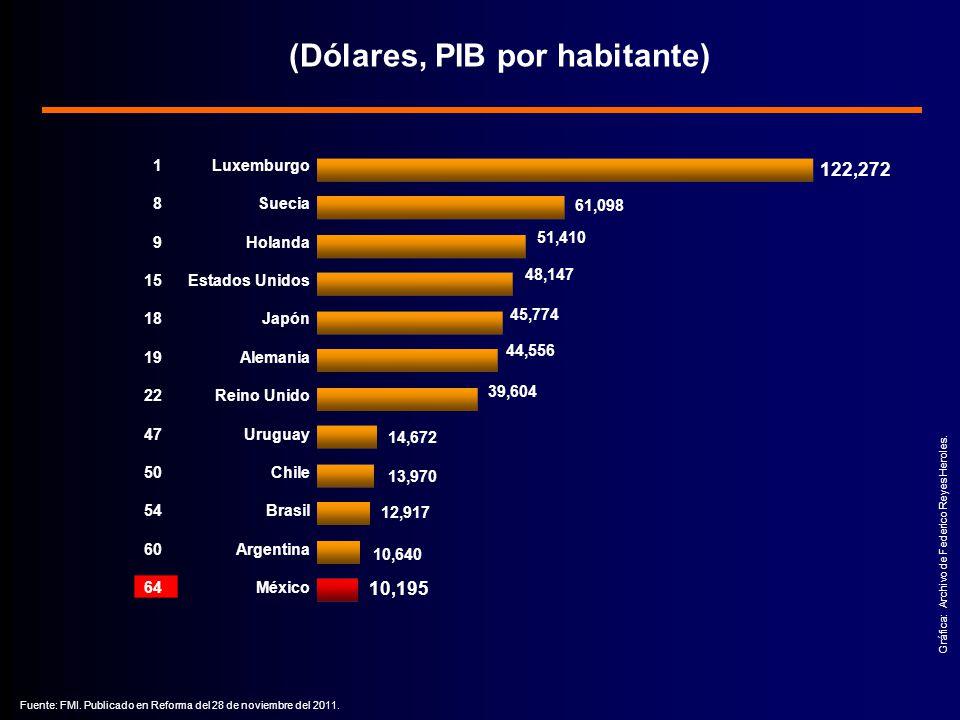 1 8 9 15 18 19 22 47 50 54 60 64 (Dólares, PIB por habitante) Gráfica: Archivo de Federico Reyes Heroles.