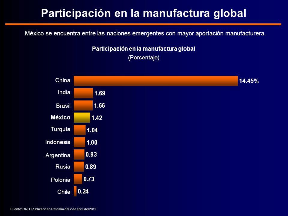 Participación en la manufactura global México se encuentra entre las naciones emergentes con mayor aportación manufacturera.