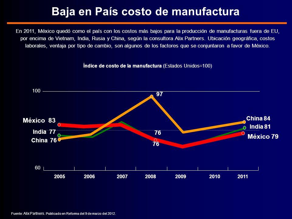 Baja en País costo de manufactura En 2011, México quedó como el país con los costos más bajos para la producción de manufacturas fuera de EU, por encima de Vietnam, India, Rusia y China, según la consultora Alix Partners.