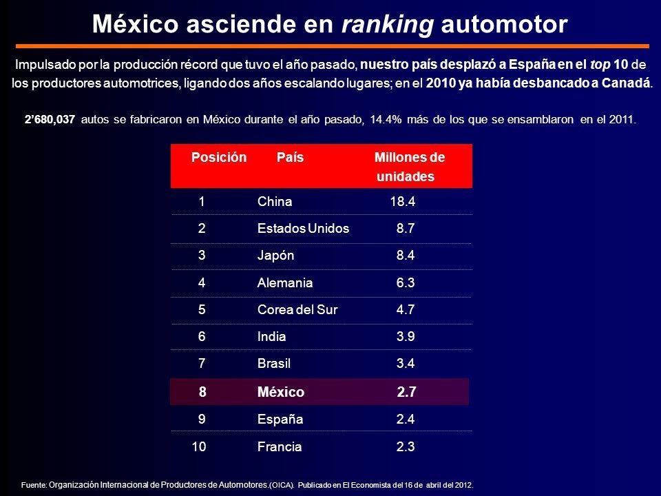México asciende en ranking automotor Fuente: Organización Internacional de Productores de Automotores.