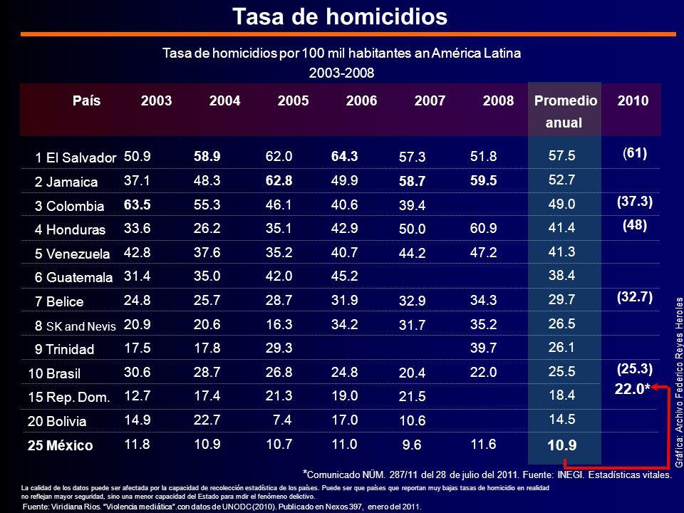 (61) (37.3) (48) (32.7) (25.3) Tasa de homicidios por 100 mil habitantes an América Latina 2003-2008 Gráfica: Archivo Federico Reyes Heroles Tasa de homicidios Fuente: Viridiana Rios.