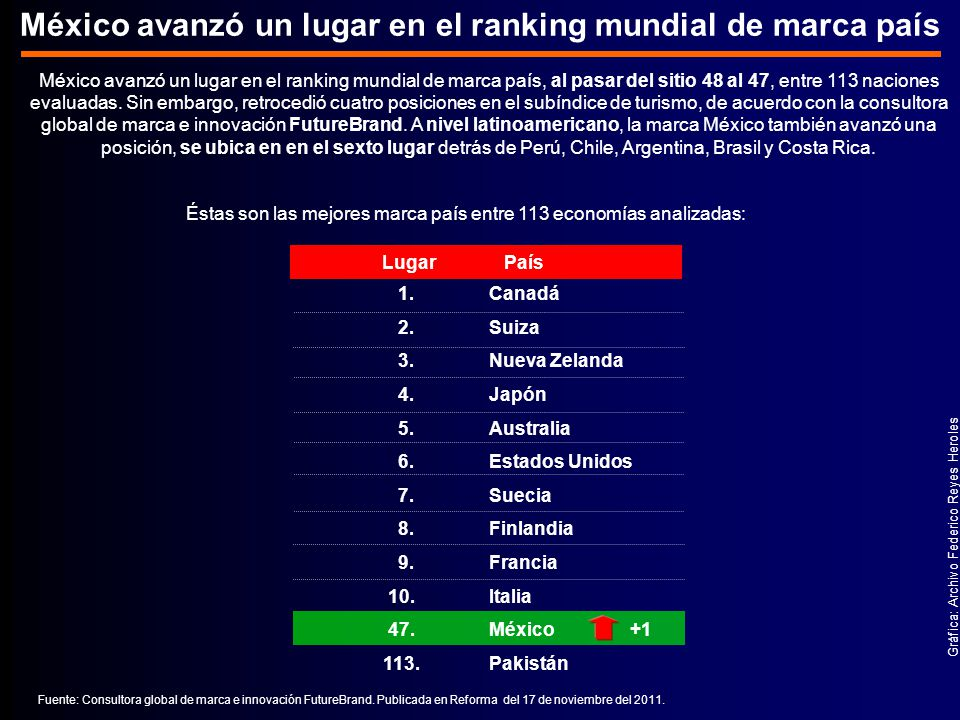 México avanzó un lugar en el ranking mundial de marca país México avanzó un lugar en el ranking mundial de marca país, al pasar del sitio 48 al 47, entre 113 naciones evaluadas.