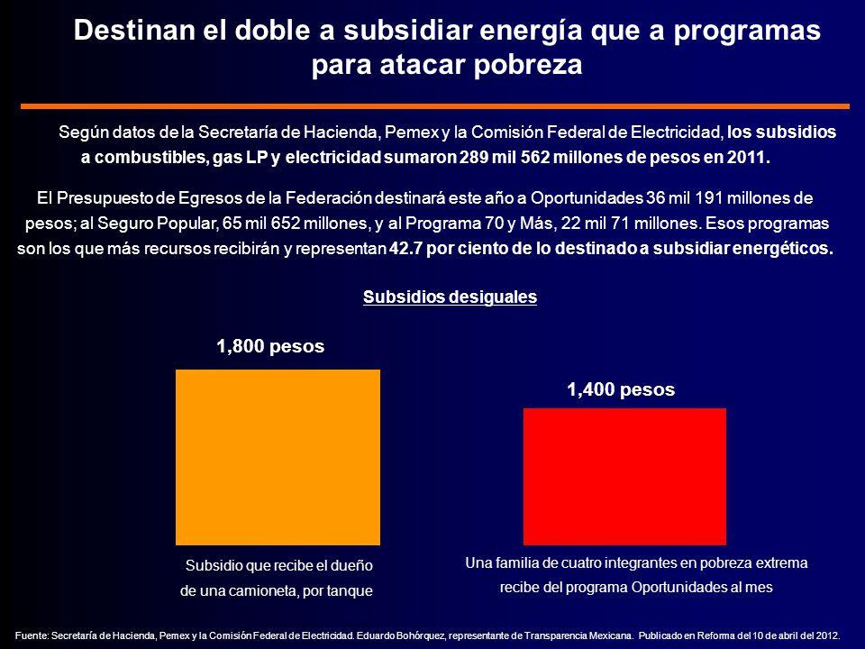 Según datos de la Secretaría de Hacienda, Pemex y la Comisión Federal de Electricidad, los subsidios a combustibles, gas LP y electricidad sumaron 289 mil 562 millones de pesos en 2011.