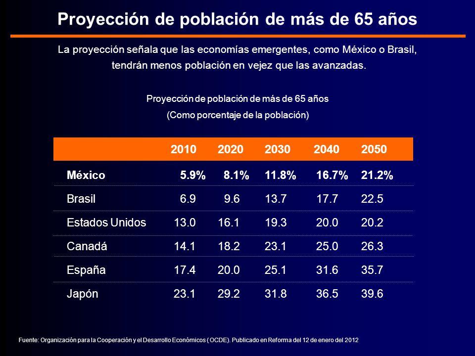 Proyección de población de más de 65 años La proyección señala que las economías emergentes, como México o Brasil, tendrán menos población en vejez que las avanzadas.