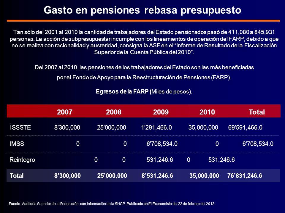 Tan sólo del 2001 al 2010 la cantidad de trabajadores del Estado pensionados pasó de 411,080 a 845,931 personas.