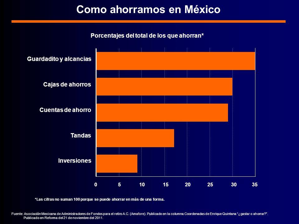 0 5 10 15 20 25 30 35 Como ahorramos en México Fuente: Asociación Mexicana de Administradores de Fondos para el retiro A.C.