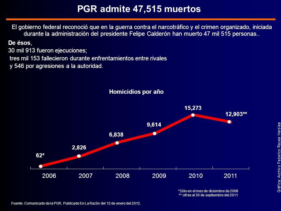 El gobierno federal reconoció que en la guerra contra el narcotráfico y el crimen organizado, iniciada durante la administración del presidente Felipe Calderón han muerto 47 mil 515 personas..