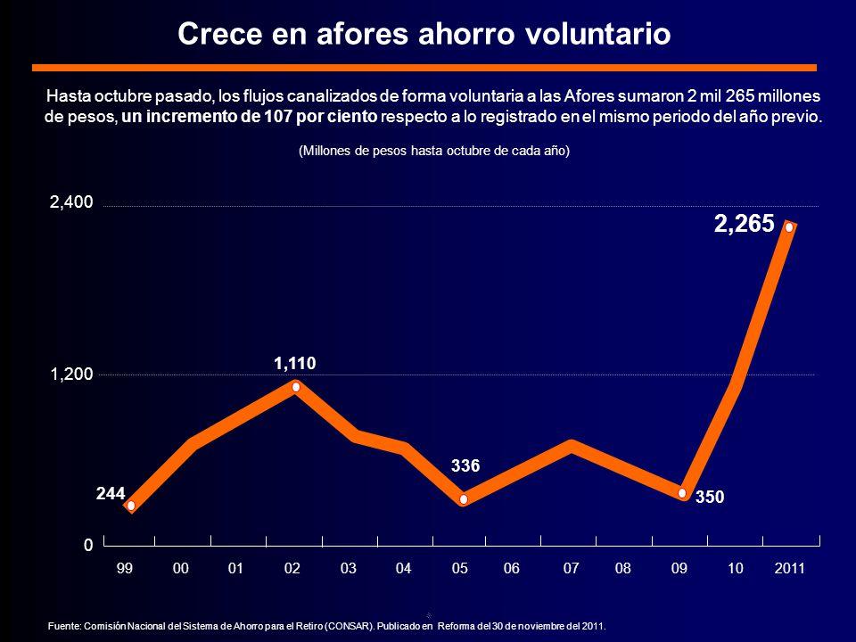 Crece en afores ahorro voluntario Fuente: Comisión Nacional del Sistema de Ahorro para el Retiro (CONSAR).