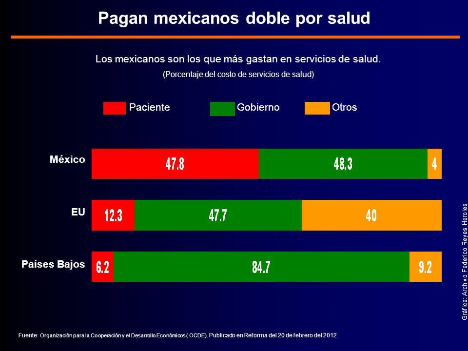Pagan mexicanos doble por salud Los mexicanos son los que más gastan en servicios de salud.