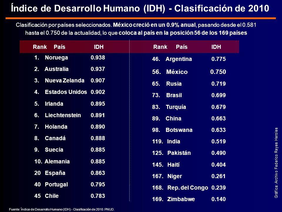 Índice de Desarrollo Humano (IDH) - Clasificación de 2010 Fuente: Índice de Desarrollo Humano (IDH) - Clasificación de 2010.