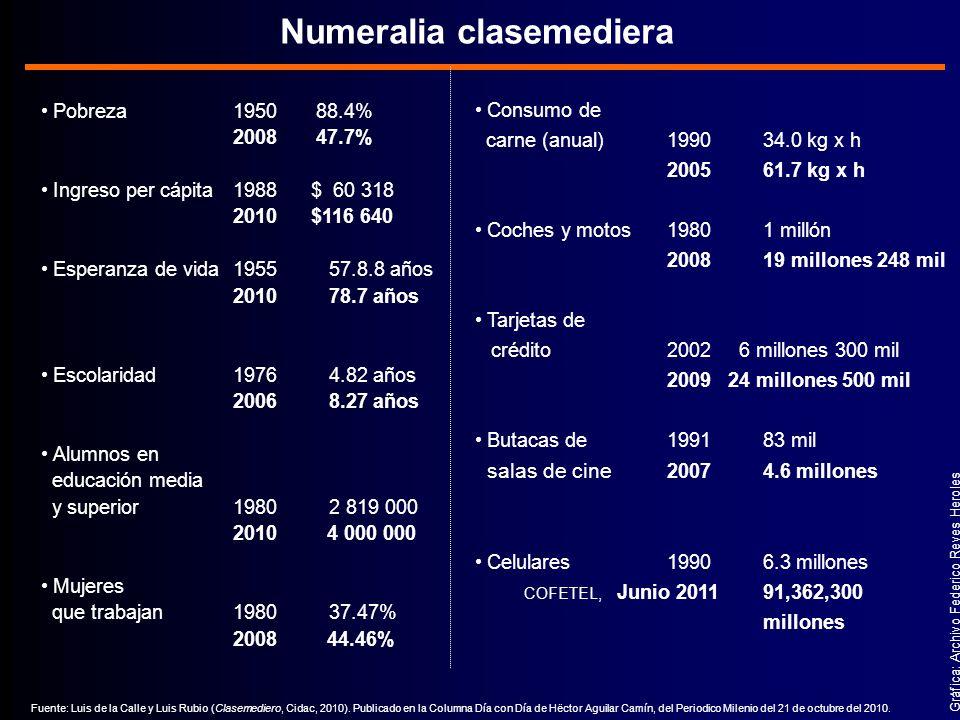 Pobreza 1950 88.4% 2008 47.7% Ingreso per cápita1988 $ 60 318 2010 $116 640 Esperanza de vida195557.8.8 años 201078.7 años Escolaridad 19764.82 años 20068.27 años Alumnos en educación media y superior19802 819 000 2010 4 000 000 Mujeres que trabajan198037.47% 2008 44.46% Numeralia clasemediera Fuente: Luis de la Calle y Luis Rubio (Clasemediero, Cidac, 2010).