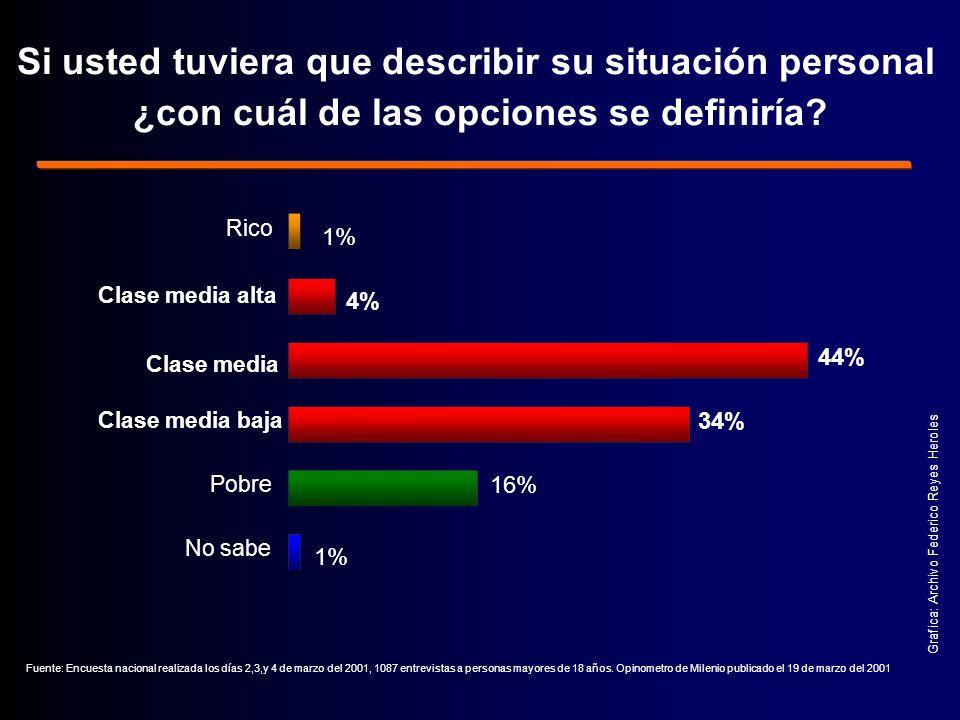 Fuente: Encuesta nacional realizada los días 2,3,y 4 de marzo del 2001, 1087 entrevistas a personas mayores de 18 años.