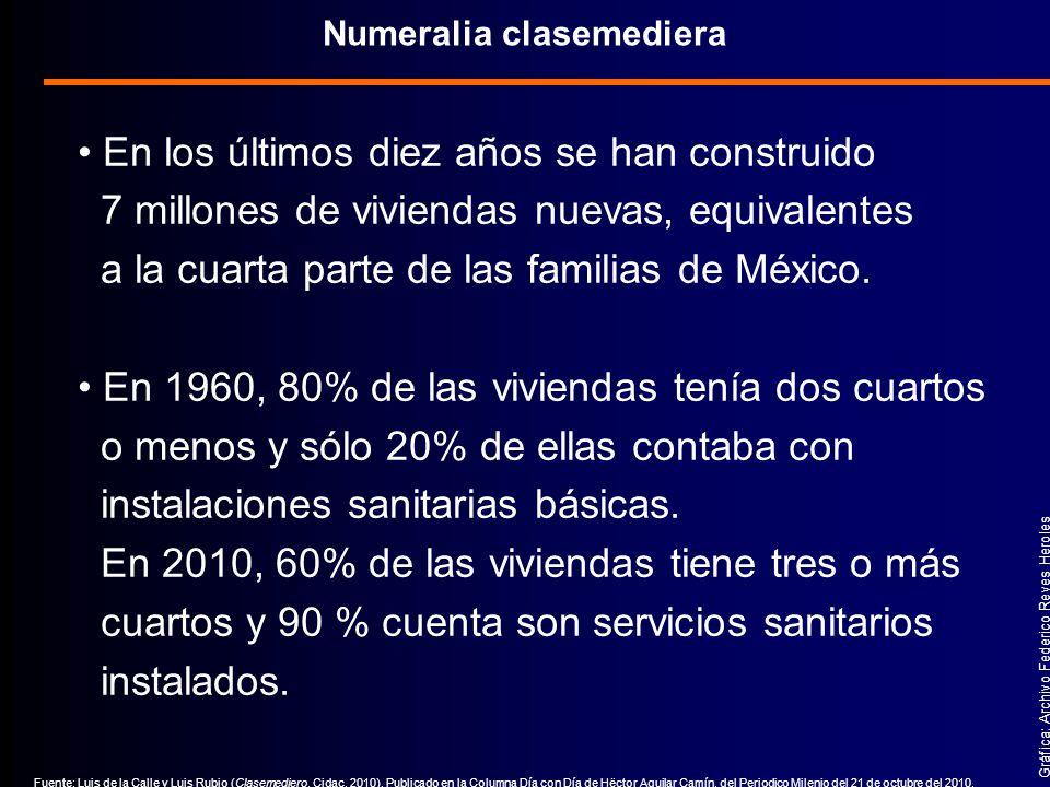 En los últimos diez años se han construido 7 millones de viviendas nuevas, equivalentes a la cuarta parte de las familias de México.