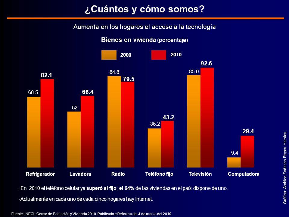 Aumenta en los hogares el acceso a la tecnología Bienes en vivienda (porcentaje) Gráfica: Archivo Federico Reyes Heroles ¿Cuántos y cómo somos.