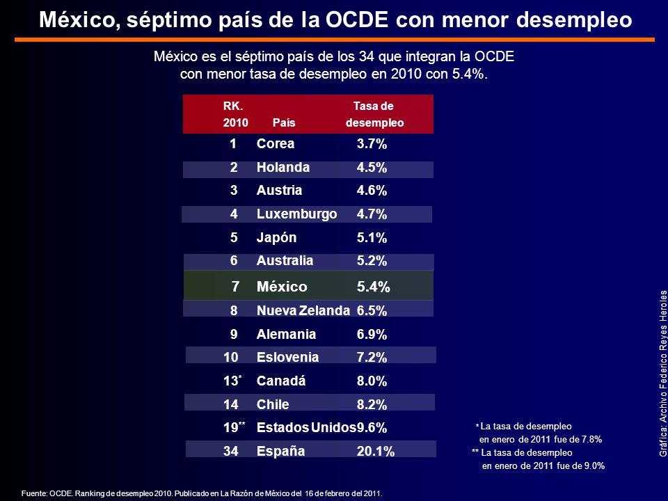 México es el séptimo país de los 34 que integran la OCDE con menor tasa de desempleo en 2010 con 5.4%.