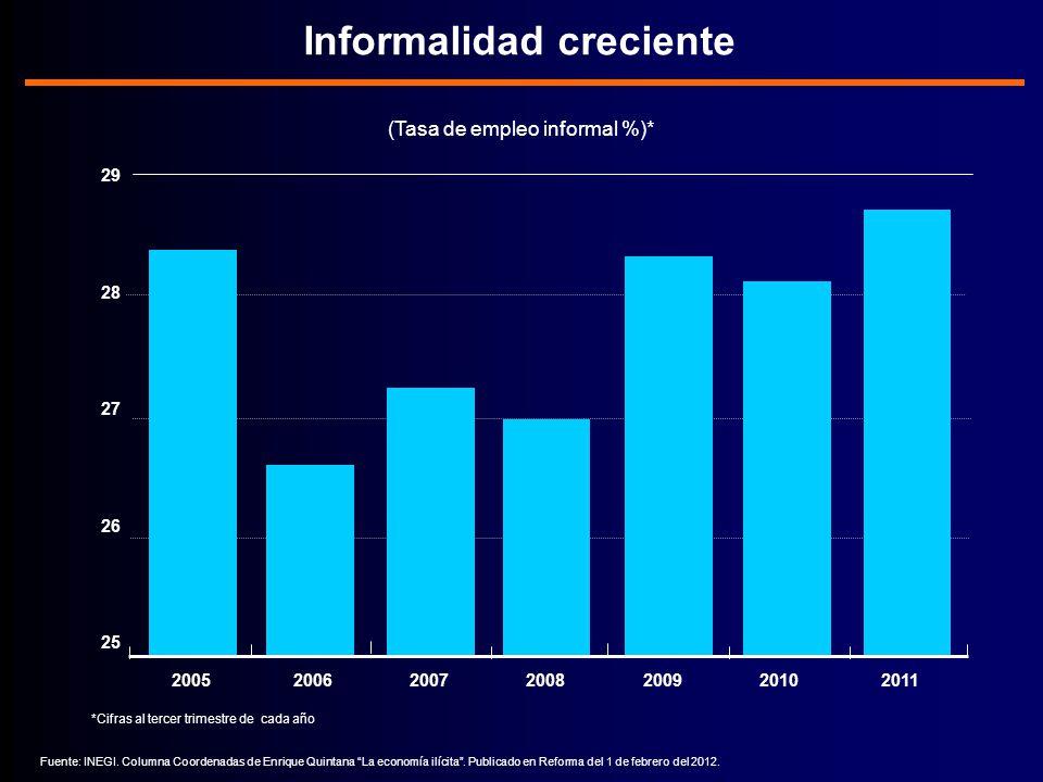 Informalidad creciente (Tasa de empleo informal %)* Fuente: INEGI.
