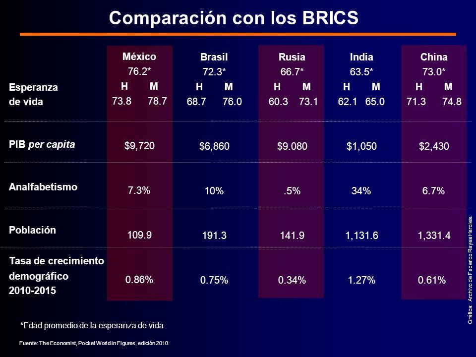 México 76.2* H M 73.8 78.7 $9,720 7.3% 109.9 0.86% China 73.0* H M 71.3 74.8 $2,430 6.7% 1,331.4 0.61% Rusia 66.7* H M 60.3 73.1 $9.080.5% 141.9 0.34% Comparación con los BRICS Gráfica: Archivo de Federico Reyes Heroles.
